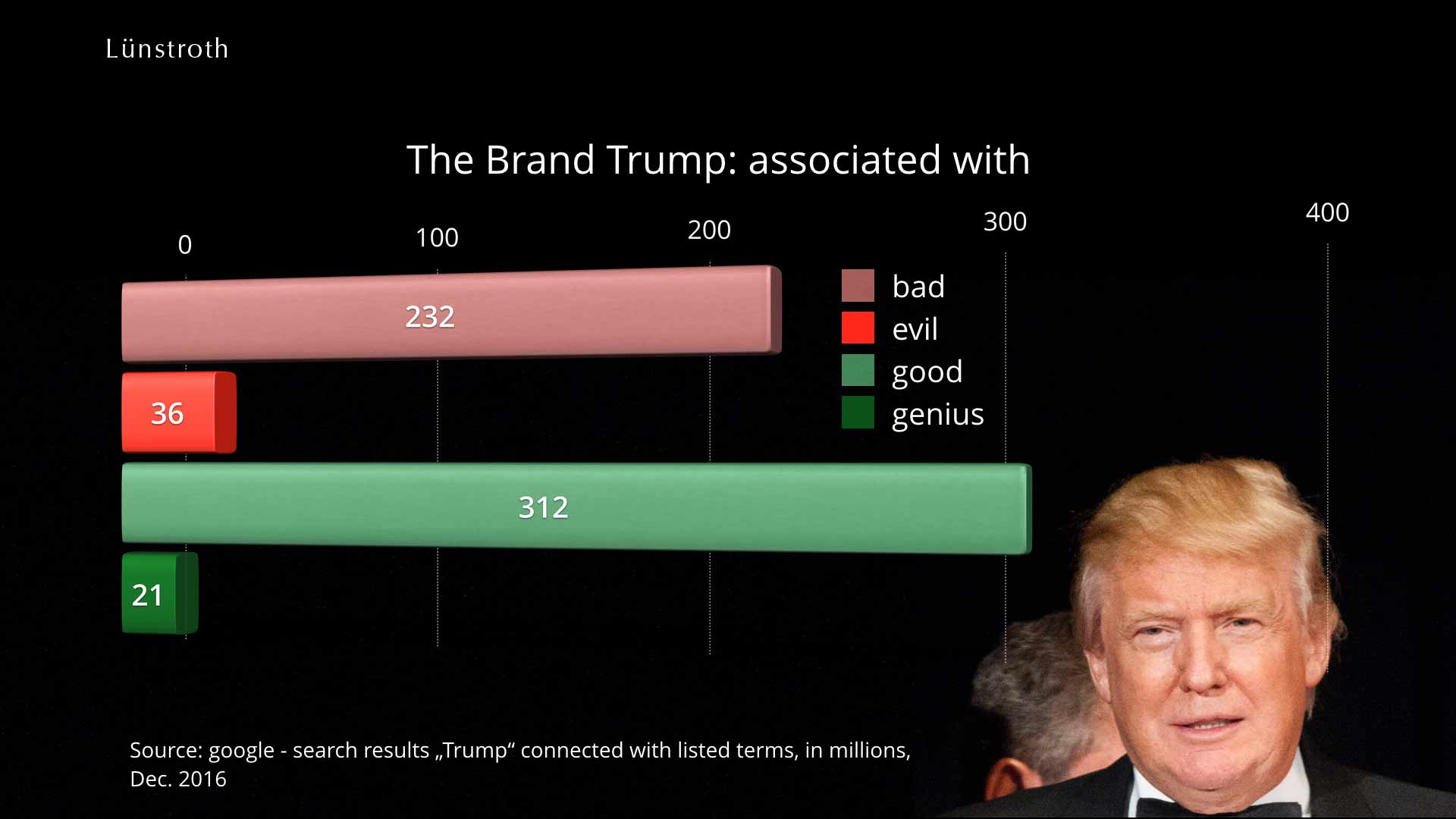 How Trump is massacring his brand.